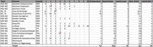 Schermafbeelding 2012 10 11 om 13.07.07 300x93 Het zeilseizoen zit er bijna op!